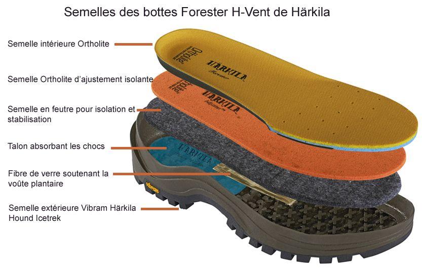 Bottes intérieur néoprène Forester 17 Zip 5mm H-Vent Härkila